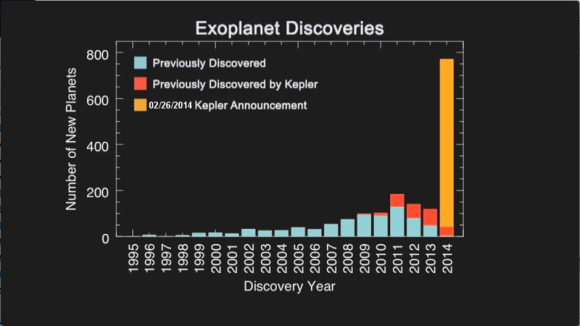 The confirmation of 715 new exoplanets was huge.