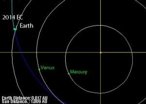 2014 EC will pass closer than moon's orbit March 6, 2014
