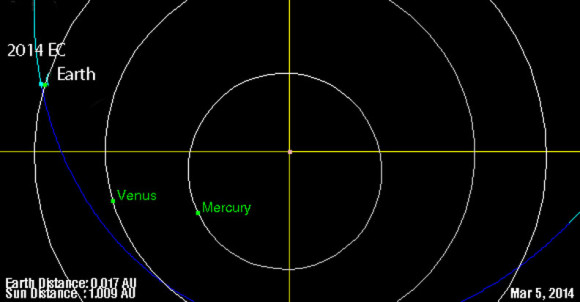 Asteroid 2014 EC will fly past Earth on Thursday, March 6, 2014 at a distance of 48,000 miles - closer than the orbit of the moon.