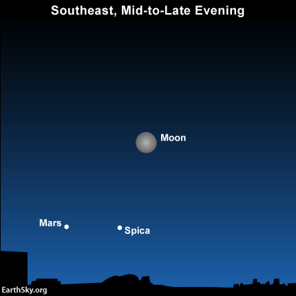 Moon and Mars rise in east on evenings of March 17 and 18 Read more