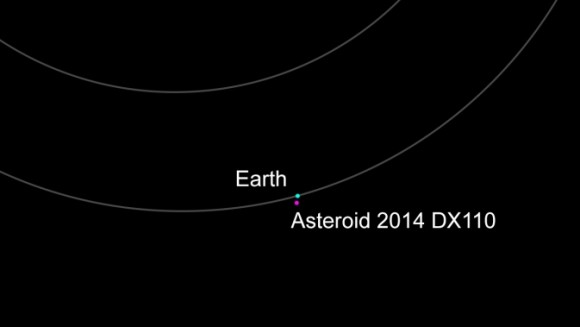 Known asteroid 2014 DX 110