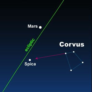 From the Southern Hemisphere, use little, squarish Corvus the Crow to find Spica.  Mars will be nearby.