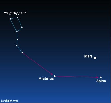 After the moon moves away, you can use the Big Dipper in the northern sky to find Mars and Spica.  Just follow the curve of the Dipper's handle all the way into the southern sky.