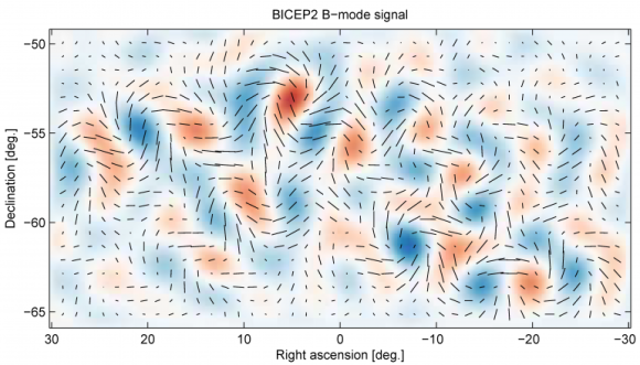 The signature of primordial gravitational waves, as seen in the cosmic microwave background in the image, are twisting patterns known as B-mode polarization. Image credit: BICEP Project