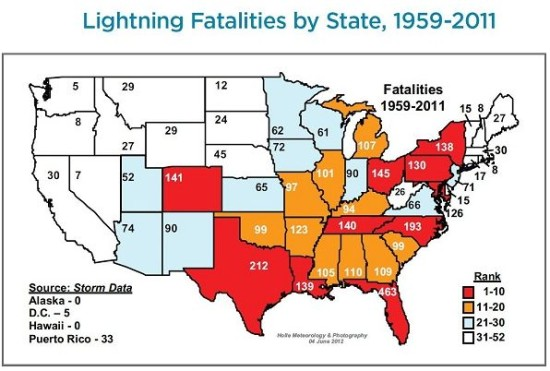 Lightning strikes by U.S. state.  Visit NOAA to see a map weighted by population.  You'll see, for example, that while Texans suffer many lightning strikes, the strike/person ratio is really not bad.
