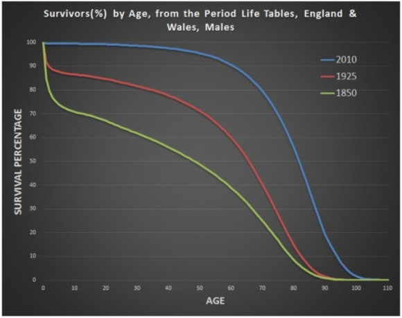 Male mortality in England and Wales over the last 160 years. Avi Roy, CC BY-SA