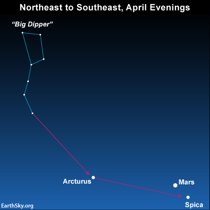 Extend the Big Dipper handle to arc to the star Arcturus, spike the star Spica - and, in 2014, locate the red planet Mars. Read a preview of our April 4 program