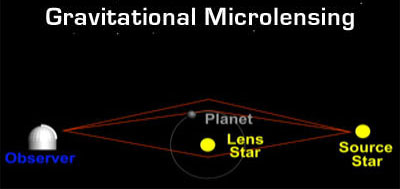 Gravitational microlensing via Wikipedia.
