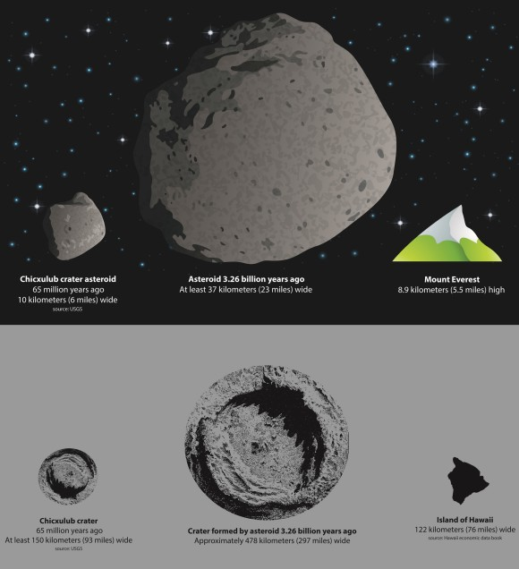 How big a collision are we talking about?  In this representation, the asteroid on the left is the size thought to have killed the dinosaurs.  Its crater is below it.  The asteroid in the center, meanwhile, is thought to have hit the Earth 3.26 billion years ago.  Its crater is below it.  Image via AGU