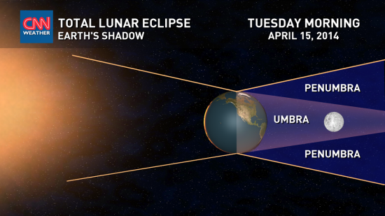 In order to appear full from Earth, the moon must be opposite Earth from the sun, and its fully lighted hemisphere must be facing our way.  Likewise, for a lunar eclipse to occur, the moon must be full - opposite the sun.  Illustration via Matt Daniel with CNN Weather.  Used with permission.