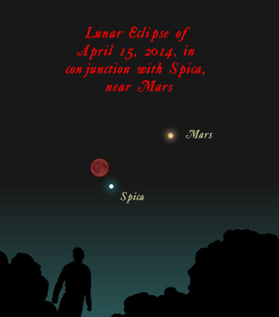 On the night of April 14-15, the planet Mars - closest in 6 years - will be near the eclipsed moon. The star Spica will also be nearby. Illustration via Classical Astronomy.