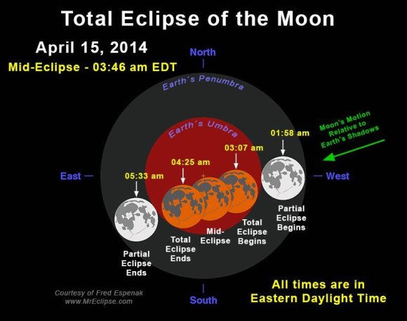 Times for the total lunar eclipse on Tuesday morning, April 15, in Eastern Daylight Time.  Chart by Fred Espenak.  Used with permission.