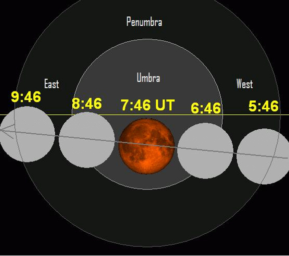 The moon passes through the Earth's shadow from west to east. The yellow line represents the ecliptic- Earth's orbital plane projected onto the dome of sky. The moon crosses the ecliptic at the moon's ascending node, going from south to north.