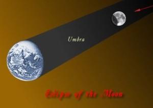 Lunar eclipse via Classical Astronomy.