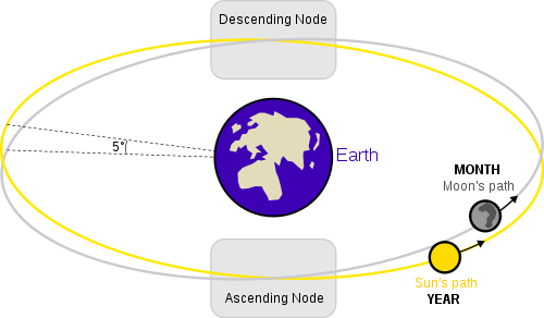 The yellow circle shows the sun's apparent yearly path (the ecliptic) in front of the constellations of the Zodiac. The gray circle displays the monthly path of the moon in front of the zodiacal constellations. If a new moon or full moon aligns closely with one of the moon's nodes, then an eclipse is in the works.