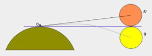 Diagram showing direction of refracted sun's position above horizon at sunset as opposed to sun's true position.