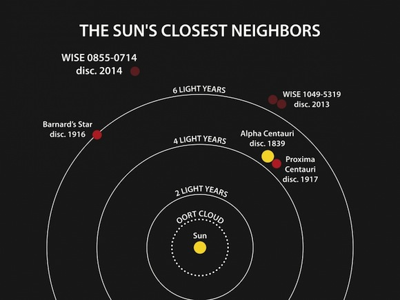 Name Of Nearest Star After The Sun 48