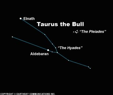 The Hyades star cluster can be found in the south on winter evenings and is edging toward the western half of the sky by spring.  It has the shape of the letter V.  The small dipper-shaped Pleiades star cluster is nearby.