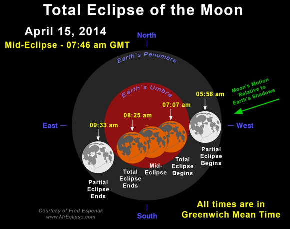 Above eclipse diagram, courtesy of Fred Espenak, gives the eclipse times in Greenwich Mean Time (also known as  Universal Time). Eclipse diagrams for any North American time zone, plus a treasure chest of information, can be found at Total Eclipse of the Moon: April 15, 2014