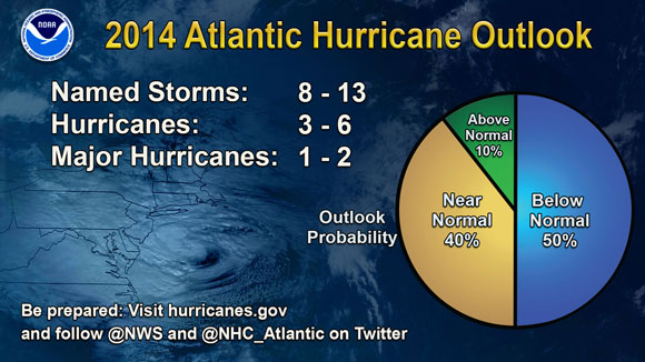 Atlantic hurricane season outlook for 2014. Image Credit: NOAA.