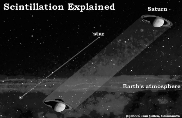 Why do stars twinkle, but planets don't? | Space | EarthSky