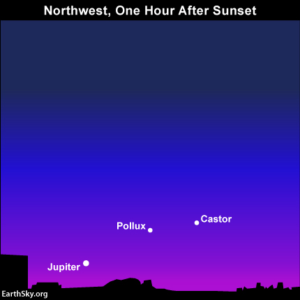 The sky scene after sunset as seen from mid-northern latitudes.