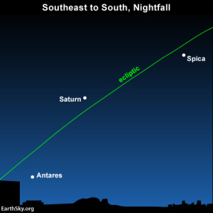 Looking in the southeast on June 2014 evenings. What is the ecliptic