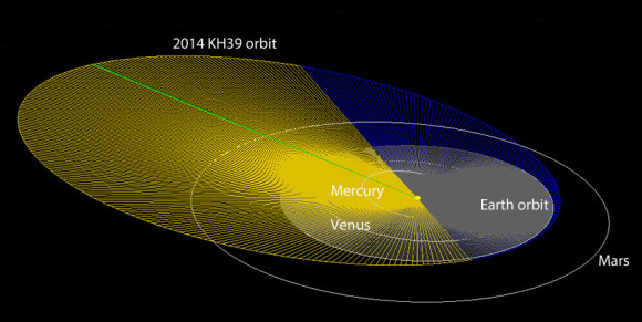 Diagram showing the orbit of 2014 KH39. Yellow shows the portion of its orbit above the plane of Earth's orbit (grey disk); blue is below the plane. When farthest, the asteroid travels beyond Mars into the asteroid belt. It passes closest to Earth around 3 p.m. CDT June 3. Credit: IAU Minor Planet Center, via AstroBob.