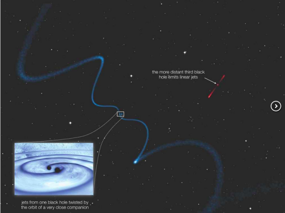 Helical jets from one supermassive black hole caused by a very closely orbiting companion (see blue dots). The third black hole is part of the system, but farther away and therefore emits relatively straight jets. Image credit: © Roger Deane (large image); NASA Goddard (inset bottom left; modified from original).