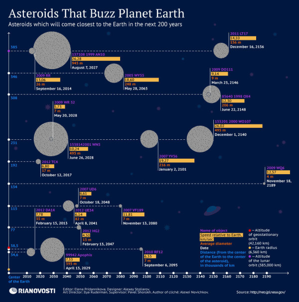 Asteroids that buzz Earth