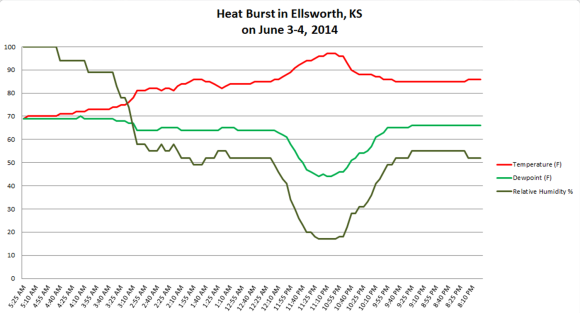 View larger. | The June 3-4 heat burst in Kansas, via the National Weather Service.