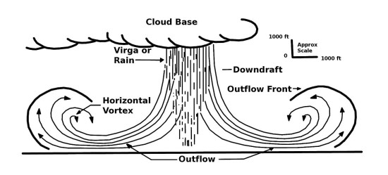 Heat bursts happen when a dissipating thunderstorm produces sudden downdrafts.  These downdrafts, sometimes called microbursts, are typically cool.  But sometimes they pull very warm air from high in the atmosphere downward, and a heat burst occurs.  Illustration via Wikimedia Commons