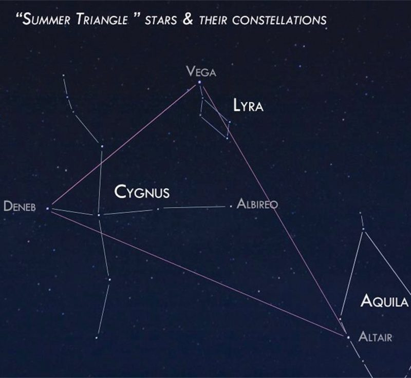 Constellations Cygnus, Aquila, Lyra labeled, and stars Vega, Deneb, Altair labeled on photo.