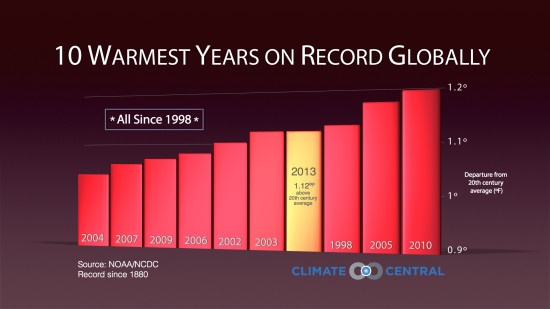 Last year, 2013, was the fourth-warmest year on record.  Note that the 10 warmest years on record have all occurred in the past 10 years.