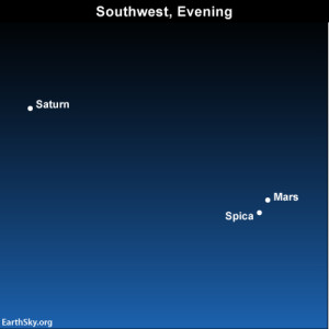Despite the moon-drenched skies, you should be able to make out the planets Saturn and Mars, plus the star Spica, in  the southwest sky on these July evenings. Use the Big Dipper to locate Spica and Mars tonight!