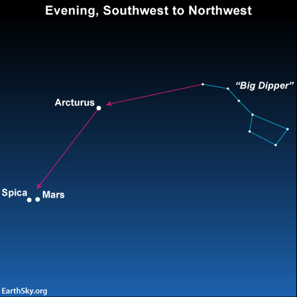 Use the Big Dipper to locate the star Spica and the planet Mars in July 2014 Read more