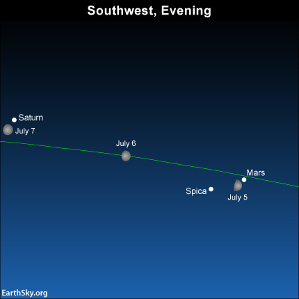 Over the new few days watch the moon move away from Spica and Mars and toward Saturn.