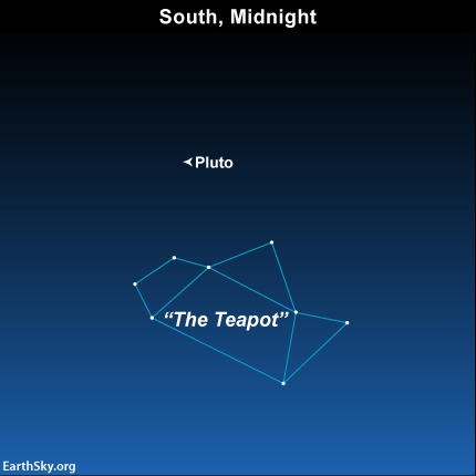 In 2014, the dwarf planet Pluto reaches opposition in front of the star-crowded constellation Sagittarius, more or less in the direction toward the center to our Milky Way galaxy.
