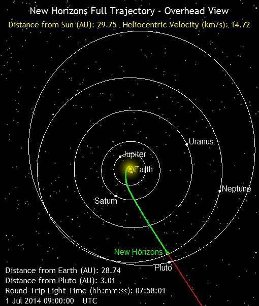 New Horizons spacecraft on July 1, 2014.  Check this link to see where New Horizons is now.