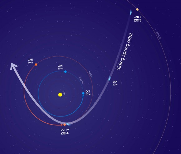 An illustration of the inner part of the orbit of comet C/2013 A1 Siding Spring.  On October 19, 2014, the comet will have a close pass of the planet Mars.  Its nucleus will miss Mars by about 82,000 miles (132,000 kilometers). The comet's trail of dust particles shed by the nucleus might be wide enough to reach Mars or might also miss it.   Image via NASA/JPL.