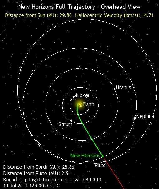 New Horizons spacecraft on July 14, 2014.  Check this link to see where New Horizons is now.