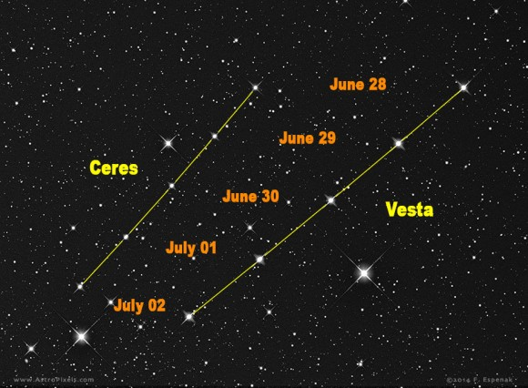 Ceres and Vesta tracking together on Earth's sky dome in June and July 2014.  Photo and labels by Fred Espenak.