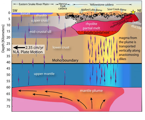 Cross section of the Yellowstone hotspot and magma reservoir. Image via USGS.