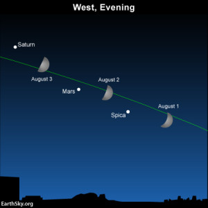 Let the moon guide you to Mars and Saturn on August 1 ...