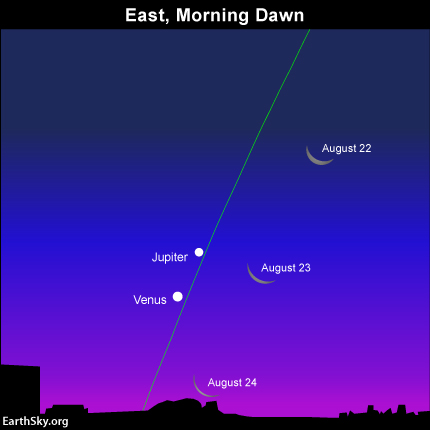 Watch the waning crescent moon swing by the planets Jupiter and Venus over the next several days. The green line depicts the ecliptic - the Earth's orbital plane projected onto the dome of sky