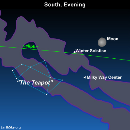 The bright moon will make the Teapot and the boulevard of stars that we call the Milky Way difficult, if not impossible, to view tonight. But look again, starting around mid-August, or when the moon drops out of the evening sky. What is the ecliptic?