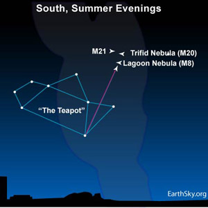 Find the famous star pattern known as the Teapot in Sagittarius.  Then scan above it with binoculars for M20, the Trifid.  As you can see, there are many other star clusters and nebulas here, because this is the direction toward the star-rich center of our Milky Way galaxy.