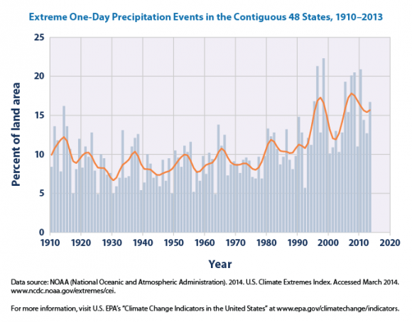 This figure shows the percentage of the land area of the contiguous 48 states where a much greater than normal portion of total annual precipitation has come from extreme single-day precipitation events. The bars represent individual years, while the line is a nine-year weighted average. Image Credit: NOAA