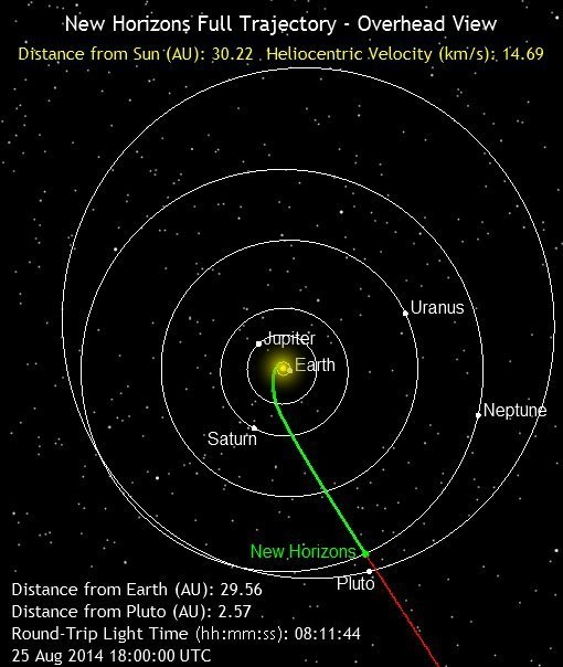 Follow New Horizons on the final leg of its long journey to Pluto via Where Is New Horizons? from Johns Hopkins University.