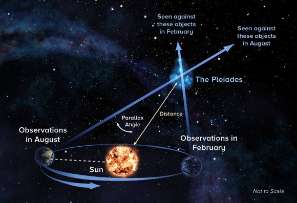 NRAO asronomers used a tried-and-true distance measurement technique to find the distance to the Pleiades.  With parallax technique, astronomers observe objects at opposite ends of Earth's orbit around the sun to measure its distance.  Illustration via Alexandra Angelich, NRAO/AUI/NSF.